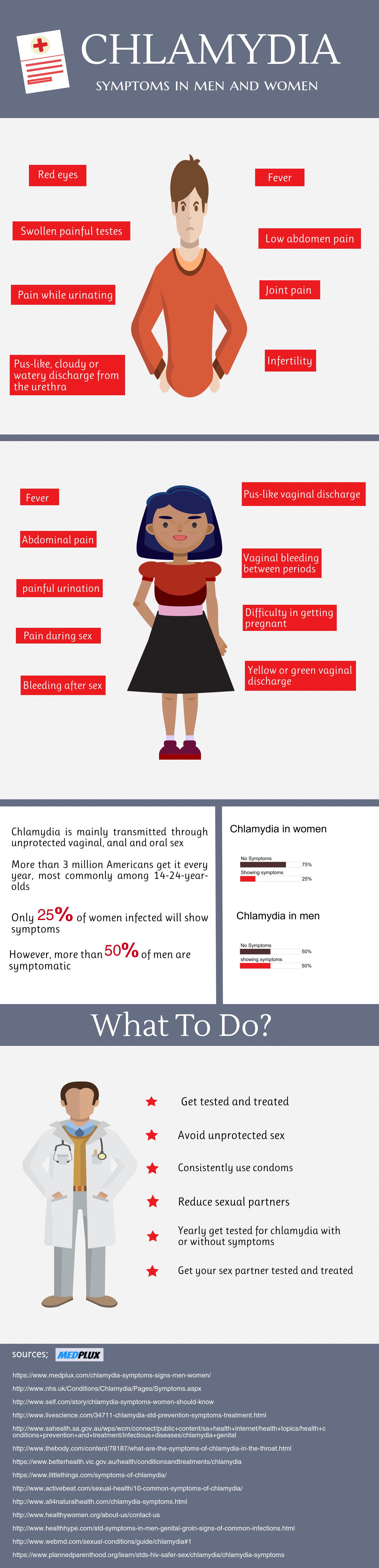 Chlamydia symptoms in men and women